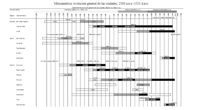 EVOLUCIÓN URBANA EN EL PRECLÁSICO MESOAMERICANO